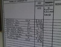 electionresultboard.jpg